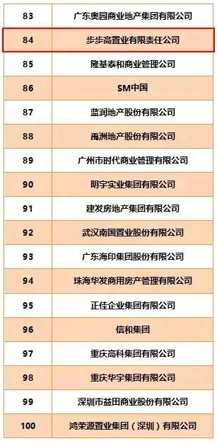 步步高置业荣登2016中国年度商业地产第84位